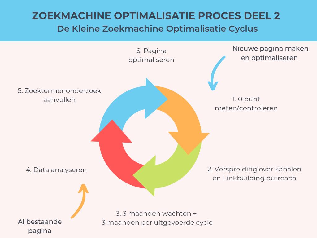 Kleine-zoekmachine-optimalisatie-cyclus
