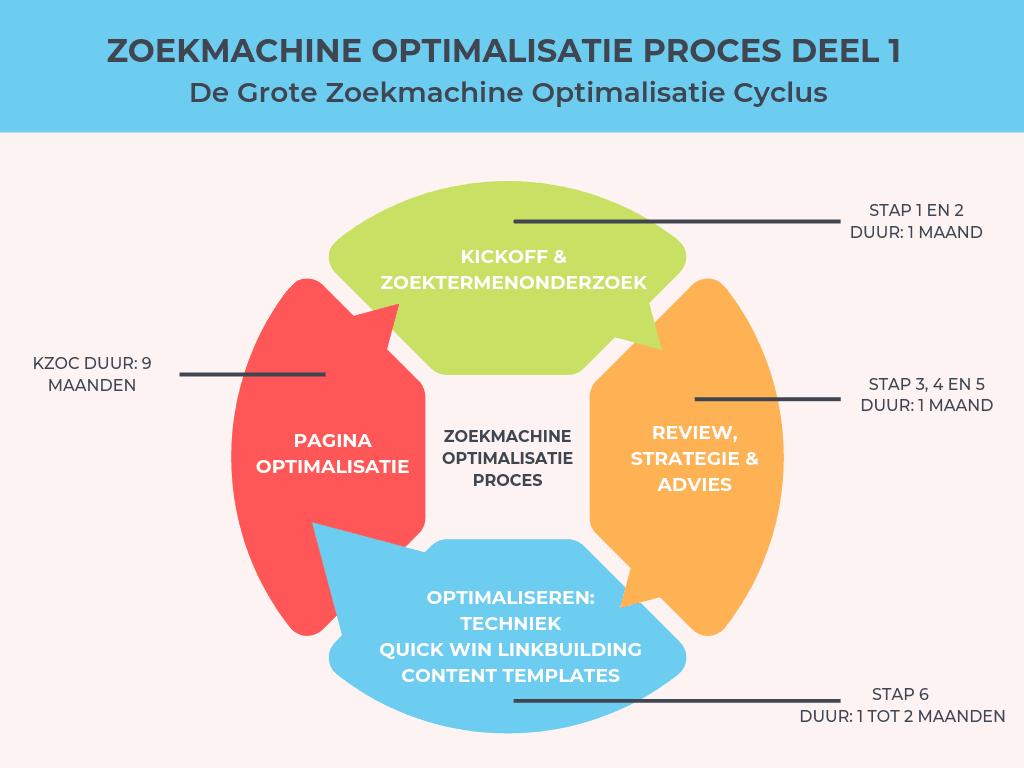 De Grote Zoekmachine Optimalisatie Cyclus